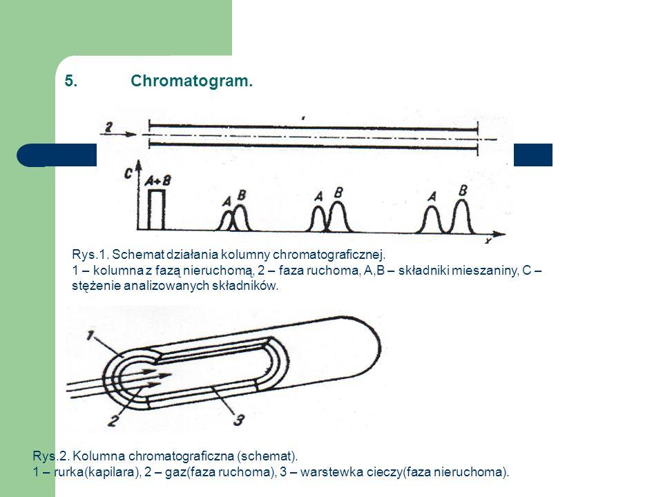 5.Chromatogram. Rys.1. Schemat działania kolumny chromatograficznej. 1 – kolumna z fazą nieruchomą, 2 – faza ruchoma, A,B – składniki mieszaniny, C –