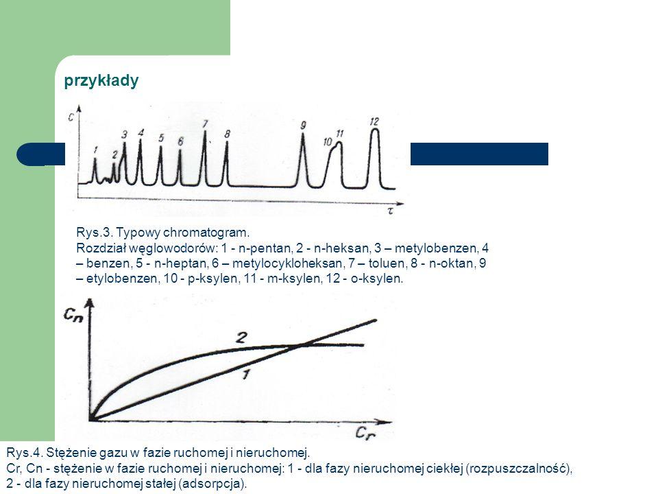 przykłady Rys.3. Typowy chromatogram. Rozdział węglowodorów: 1 - n-pentan, 2 - n-heksan, 3 – metylobenzen, 4 – benzen, 5 - n-heptan, 6 – metylocyklohe