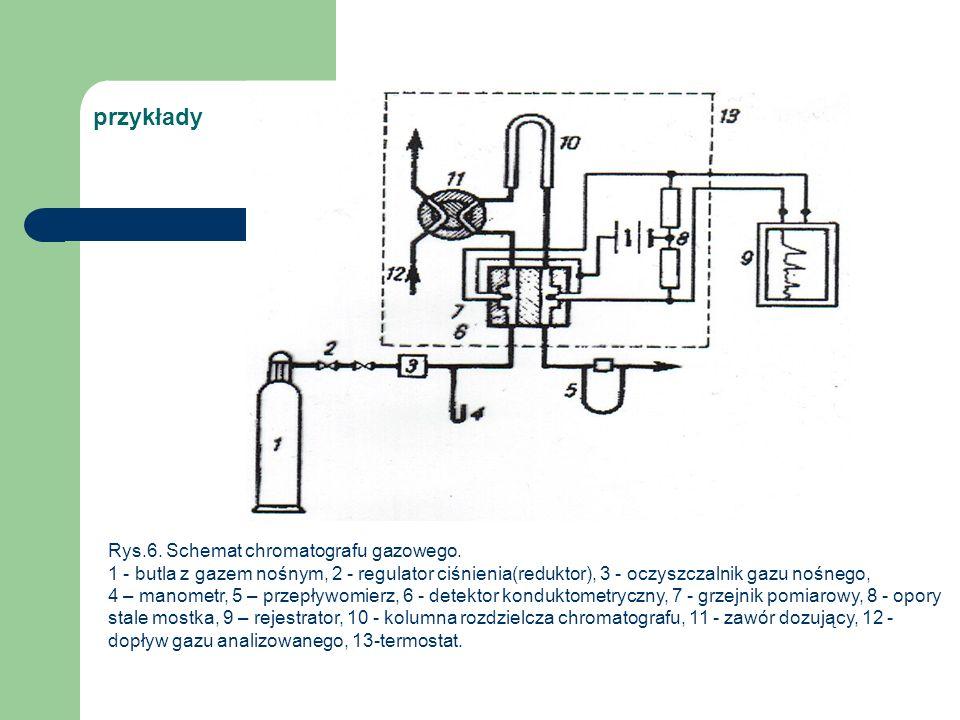 przykłady Rys.6. Schemat chromatografu gazowego. 1 - butla z gazem nośnym, 2 - regulator ciśnienia(reduktor), 3 - oczyszczalnik gazu nośnego, 4 – mano