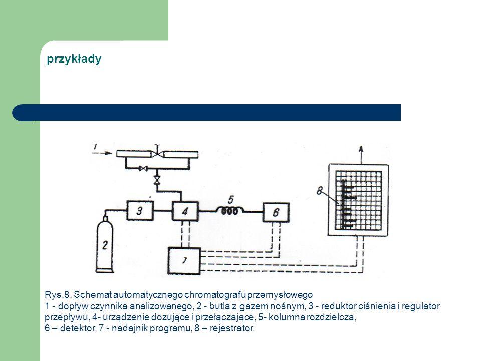 przykłady Rys.8. Schemat automatycznego chromatografu przemysłowego 1 - dopływ czynnika analizowanego, 2 - butla z gazem nośnym, 3 - reduktor ciśnieni