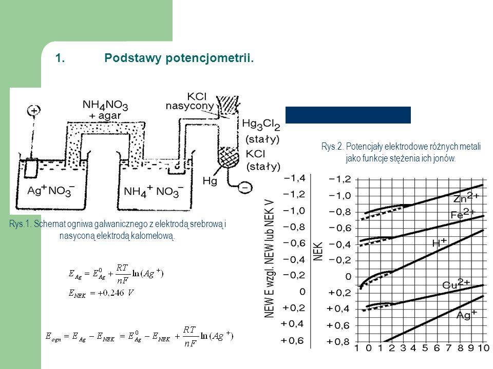1.Podstawy potencjometrii. Rys.1. Schemat ogniwa galwanicznego z elektrodą srebrową i nasyconą elektrodą kalomelową. Rys.2. Potencjały elektrodowe róż