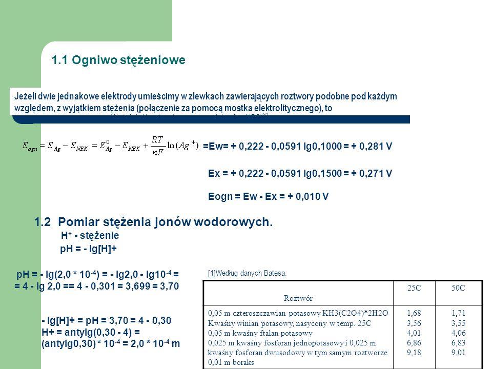 1.1 Ogniwo stężeniowe Jeżeli dwie jednakowe elektrody umieścimy w zlewkach zawierających roztwory podobne pod każdym względem, z wyjątkiem stężenia (połączenie za pomocą mostka elektrolitycznego), to =Ew= + 0,222 - 0,0591 lg0,1000 = + 0,281 V Ex = + 0,222 - 0,0591 lg0,1500 = + 0,271 V Eogn = Ew - Ex = + 0,010 V 1.2 Pomiar stężenia jonów wodorowych.