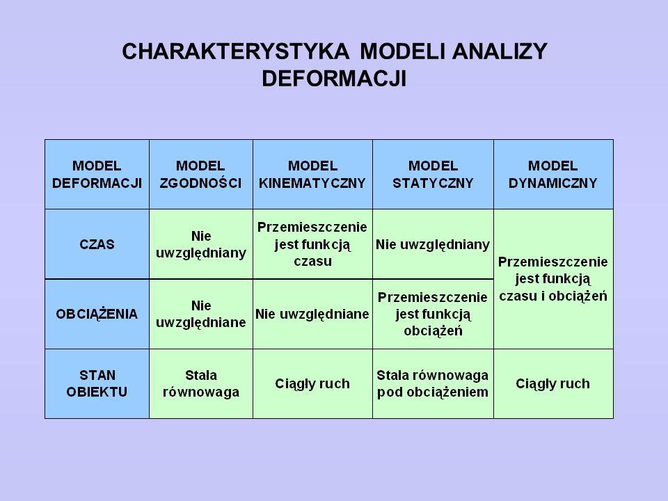 CHARAKTERYSTYKA MODELI ANALIZY DEFORMACJI