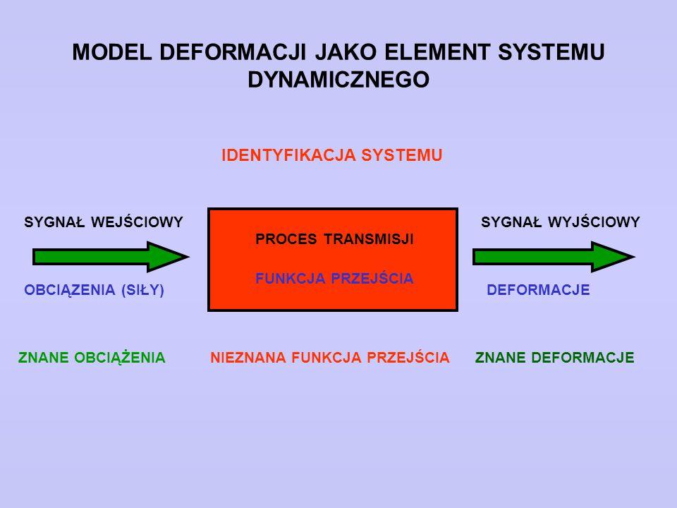 MODEL DEFORMACJI JAKO ELEMENT SYSTEMU DYNAMICZNEGO SYGNAŁ WEJŚCIOWYSYGNAŁ WYJŚCIOWY OBCIĄZENIA (SIŁY)DEFORMACJE PROCES TRANSMISJI FUNKCJA PRZEJŚCIA ID
