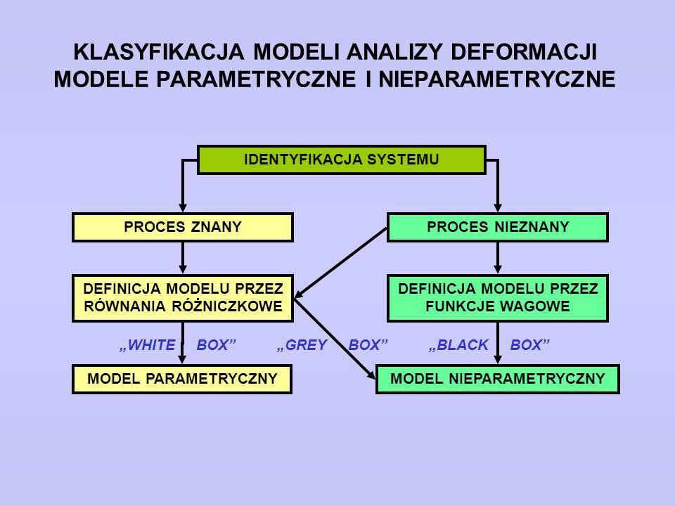 KLASYFIKACJA MODELI ANALIZY DEFORMACJI MODELE PARAMETRYCZNE I NIEPARAMETRYCZNE IDENTYFIKACJA SYSTEMU PROCES ZNANYPROCES NIEZNANY DEFINICJA MODELU PRZE