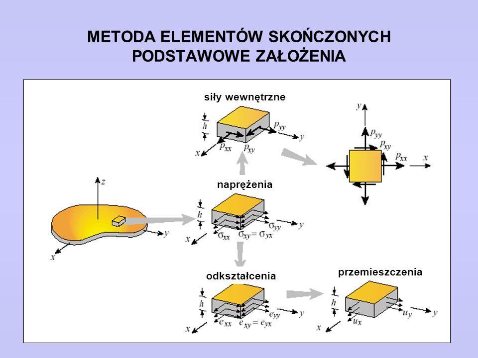 METODA ELEMENTÓW SKOŃCZONYCH PODSTAWOWE ZAŁOŻENIA siły wewnętrzne naprężenia odkształcenia przemieszczenia