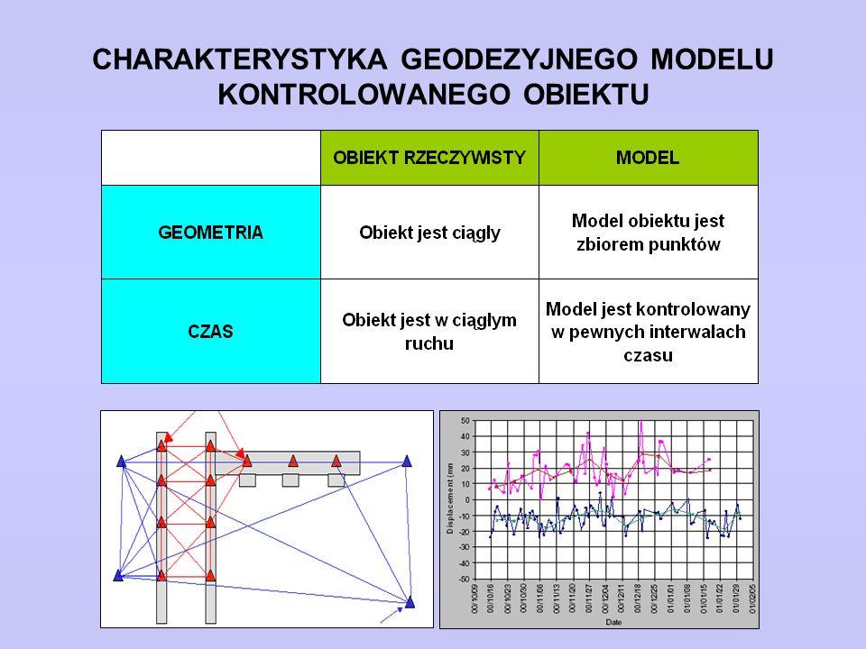 KLASYFIKACJA MODELI ANALIZY DEFORMACJI MODELE ANALIZY DEFORMACJI MODELE OPISOWEMODELE SYSTEMU DYNAMICZNEGO MODELE ZGODNOŚCI MODELE KINEMATYCZNE MODELE STATYCZNE MODELE DYNAMICZNE