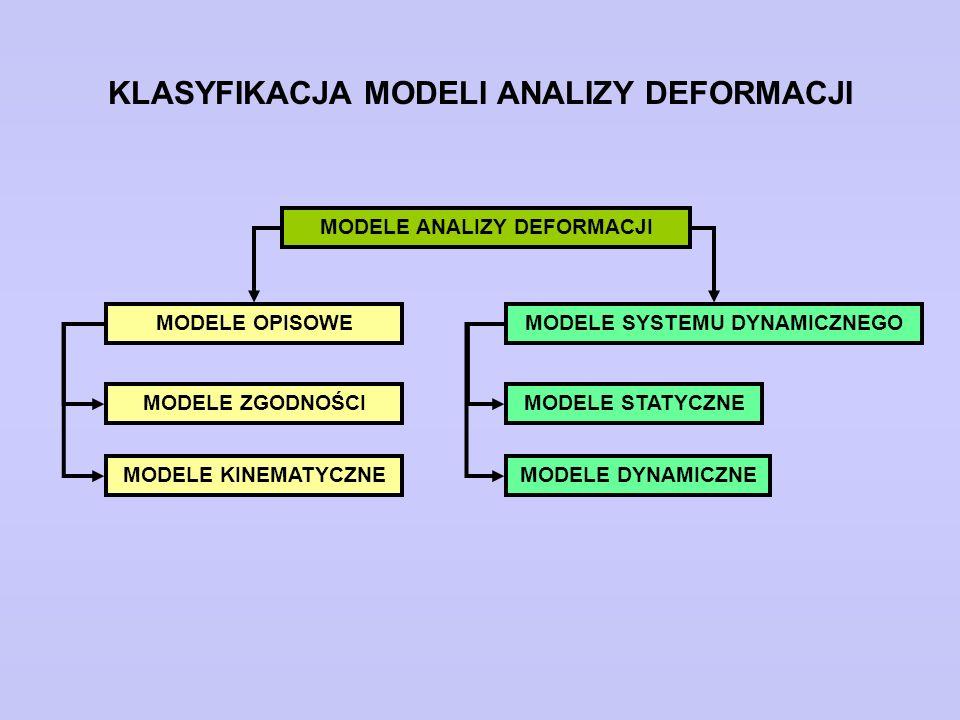 WYBRANE METODY OPISU MODELU ANALIZY DEFORMACJI Metoda regresji Metoda Elementów Skończonych Filtracja Kalmana Analiza ciągów czasowych (Analiza trendu)...