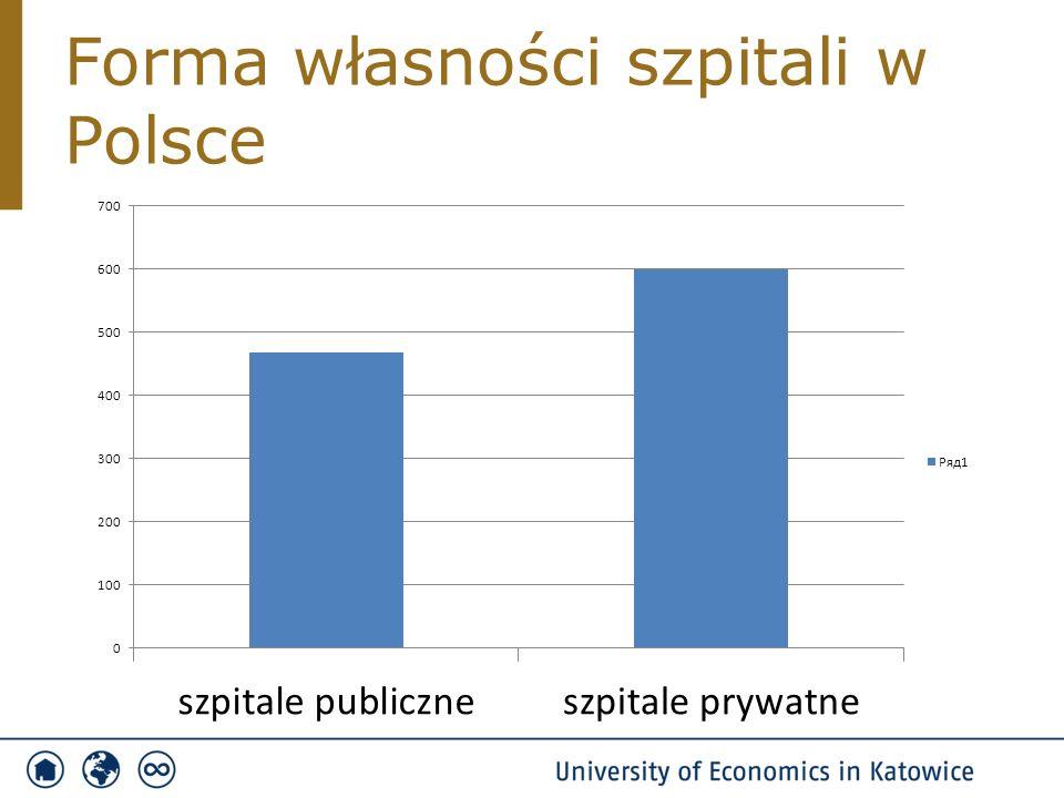 Forma własności szpitali w Polsce