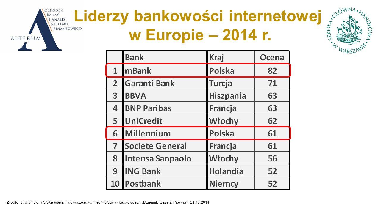 Liderzy bankowości internetowej w Europie – 2014 r.