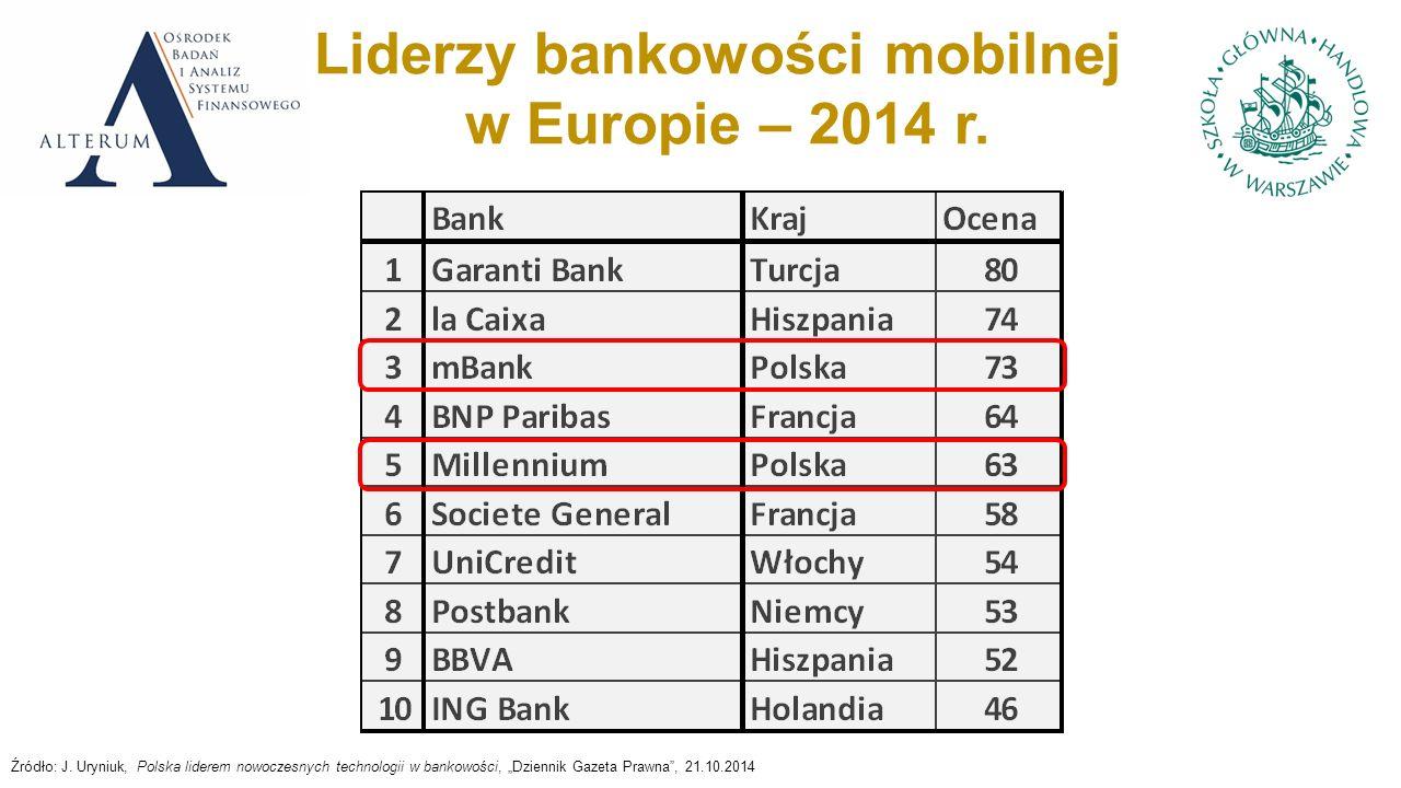 Liderzy bankowości mobilnej w Europie – 2014 r. Źródło: J.