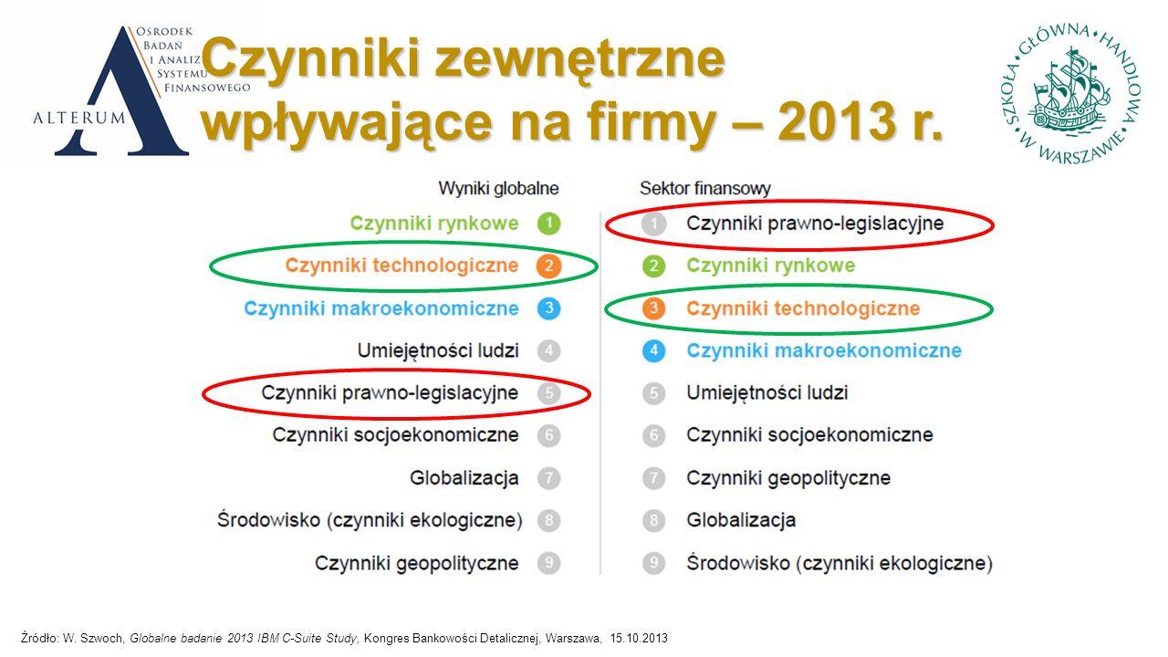 Czynniki zewnętrzne wpływające na firmy – 2013 r. Źródło: W.