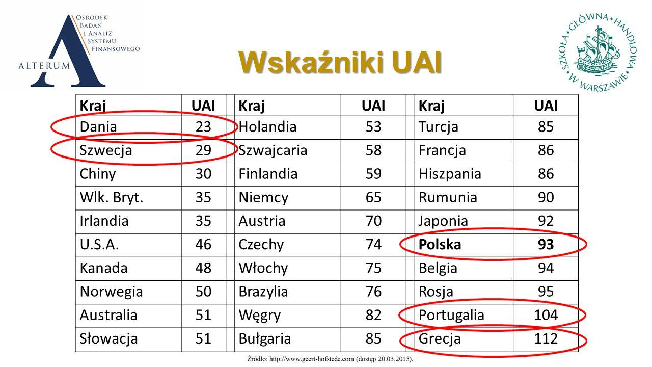 Wskaźniki UAI KrajUAI KrajUAI KrajUAI Dania23 Holandia53 Turcja85 Szwecja29 Szwajcaria58 Francja86 Chiny30 Finlandia59 Hiszpania86 Wlk.