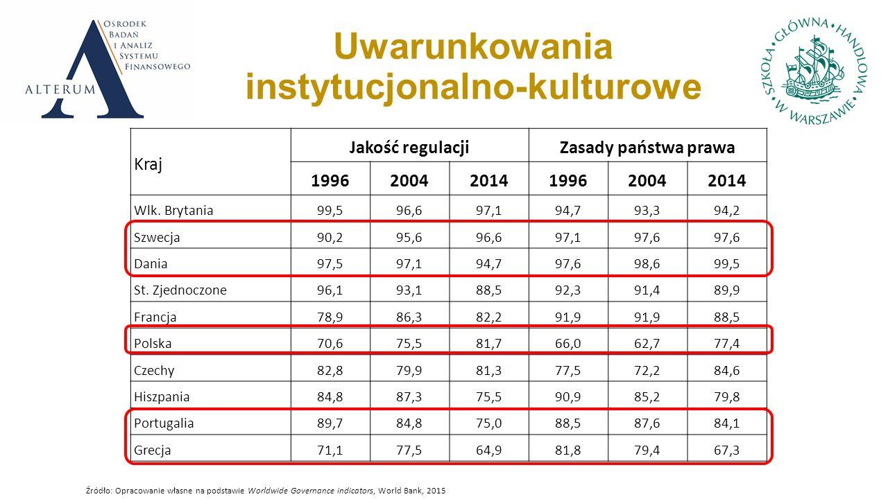 Uwarunkowania instytucjonalno-kulturowe Kraj Jakość regulacjiZasady państwa prawa 199620042014199620042014 Wlk.