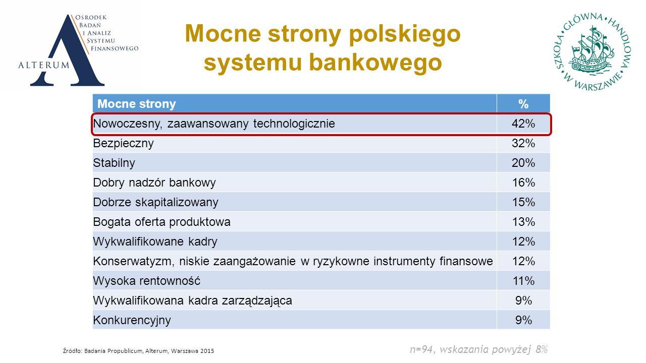 Mocne strony% Nowoczesny, zaawansowany technologicznie42% Bezpieczny32% Stabilny20% Dobry nadzór bankowy16% Dobrze skapitalizowany15% Bogata oferta produktowa13% Wykwalifikowane kadry12% Konserwatyzm, niskie zaangażowanie w ryzykowne instrumenty finansowe12% Wysoka rentowność11% Wykwalifikowana kadra zarządzająca9% Konkurencyjny9% Mocne strony polskiego systemu bankowego n=94, wskazania powyżej 8% Źródło: Badania Propublicum, Alterum, Warszawa 2015