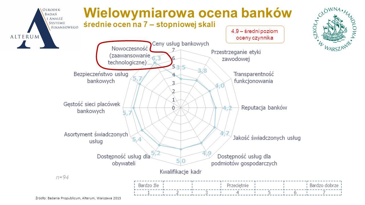 Wielowymiarowa ocena banków średnie ocen na 7 – stopniowej skali n=94 Bardzo źlePrzeciętnieBardzo dobrze 1234567 4,9 – średni poziom oceny czynnika Źródło: Badania Propublicum, Alterum, Warszawa 2015