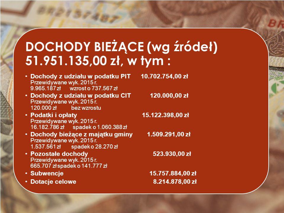 DOCHODY BIEŻĄCE (wg źródeł) 51.951.135,00 zł, w tym : Dochody z udziału w podatku PIT 10.702.754,00 zł Przewidywane wyk.