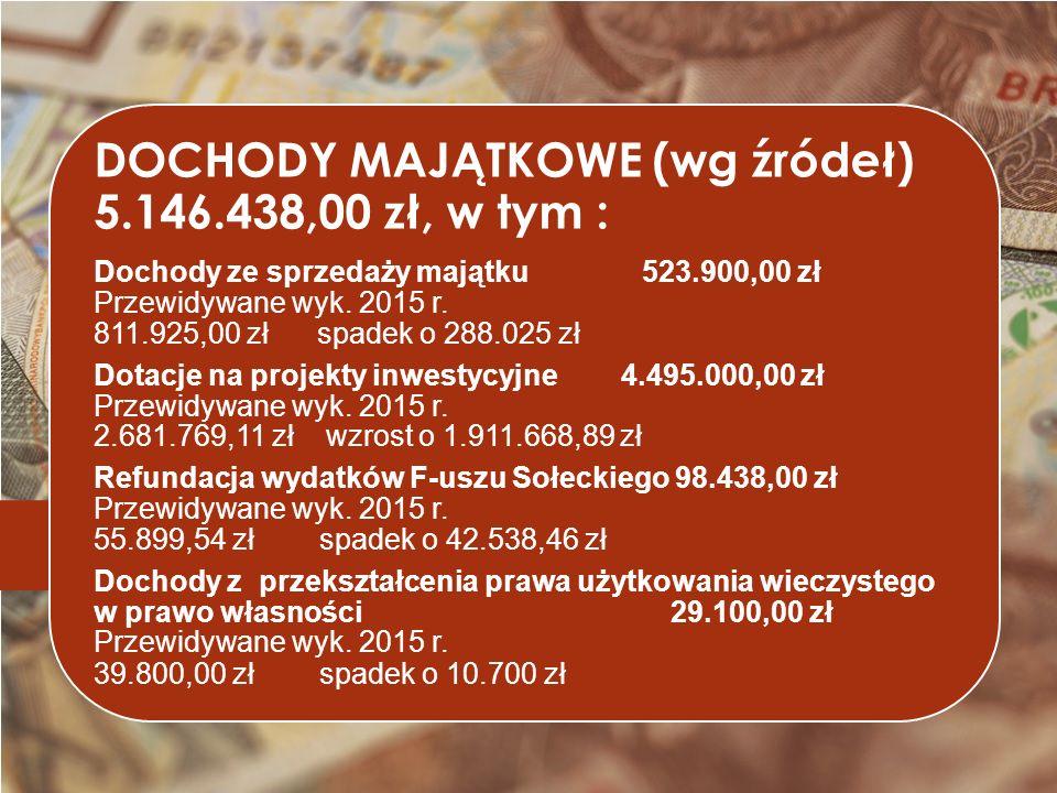 DOCHODY MAJĄTKOWE (wg źródeł) 5.146.438,00 zł, w tym : Dochody ze sprzedaży majątku 523.900,00 zł Przewidywane wyk.