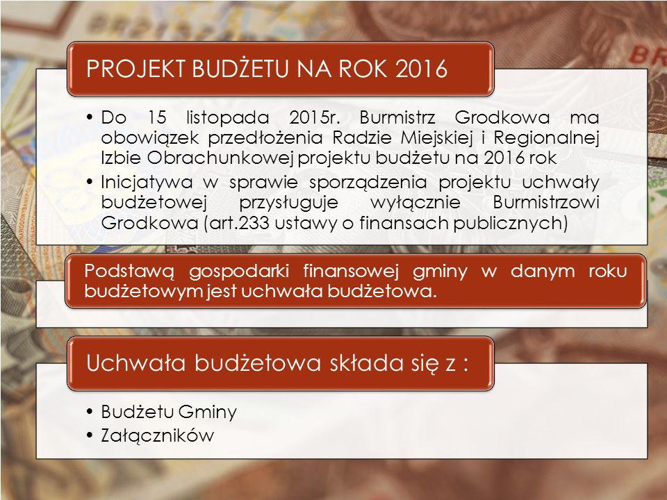 Porównanie wydatków budżetu 2015r. i 2016r.