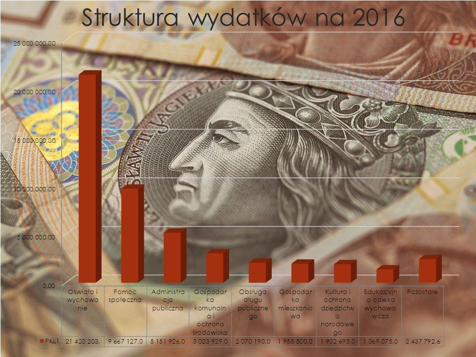 Struktura wydatków na 2016