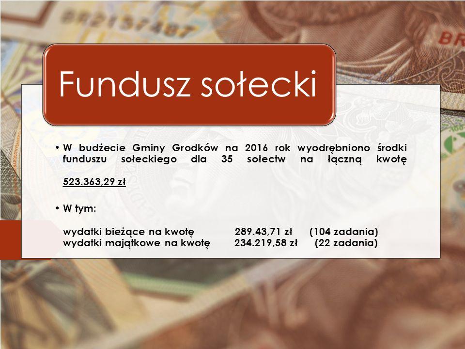 W budżecie Gminy Grodków na 2016 rok wyodrębniono środki funduszu sołeckiego dla 35 sołectw na łączną kwotę 523.363,29 zł W tym: wydatki bieżące na kwotę 289.43,71 zł (104 zadania) wydatki majątkowe na kwotę 234.219,58 zł (22 zadania) Fundusz sołecki