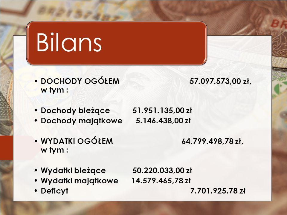 DOCHODY OGÓŁEM 57.097.573,00 zł, w tym : Dochody bieżące 51.951.135,00 zł Dochody majątkowe 5.146.438,00 zł WYDATKI OGÓŁEM 64.799.498,78 zł, w tym : Wydatki bieżące 50.220.033,00 zł Wydatki majątkowe 14.579.465,78 zł Deficyt 7.701.925.78 zł Bilans