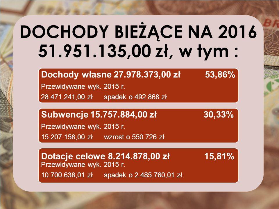 DOCHODY BIEŻĄCE NA 2016 51.951.135,00 zł, w tym : Dochody własne 27.978.373,00 zł 53,86% Przewidywane wyk.