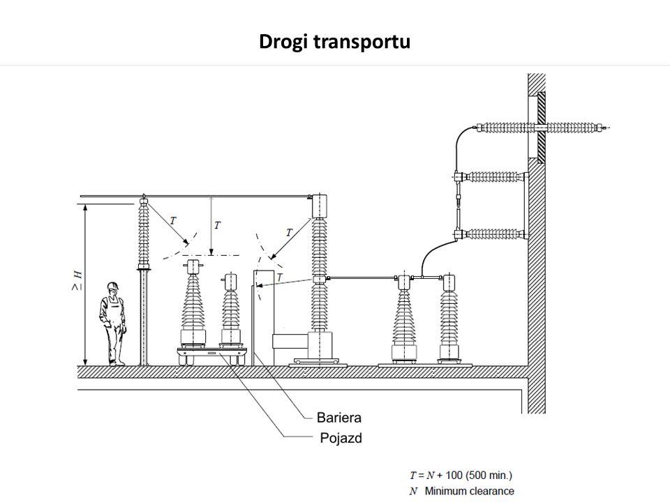Drogi transportu