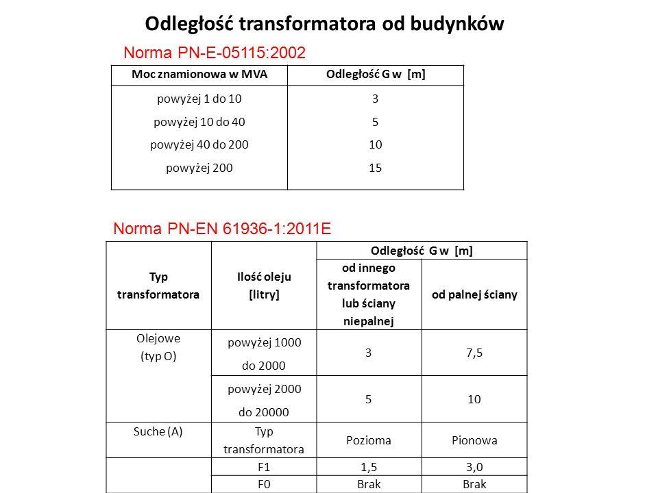 Odległość transformatora od budynków Moc znamionowa w MVAOdległość G w [m] powyżej 1 do 10 powyżej 10 do 40 powyżej 40 do 200 powyżej 200 3 5 10 15 Typ transformatora Ilość oleju [litry] Odległość G w [m] od innego transformatora lub ściany niepalnej od palnej ściany Olejowe (typ O) powyżej 1000 do 2000 37,5 powyżej 2000 do 20000 510 Suche (A) Typ transformatora PoziomaPionowa F1 1,53,0 F0Brak Norma PN-E-05115:2002 Norma PN-EN 61936-1:2011E