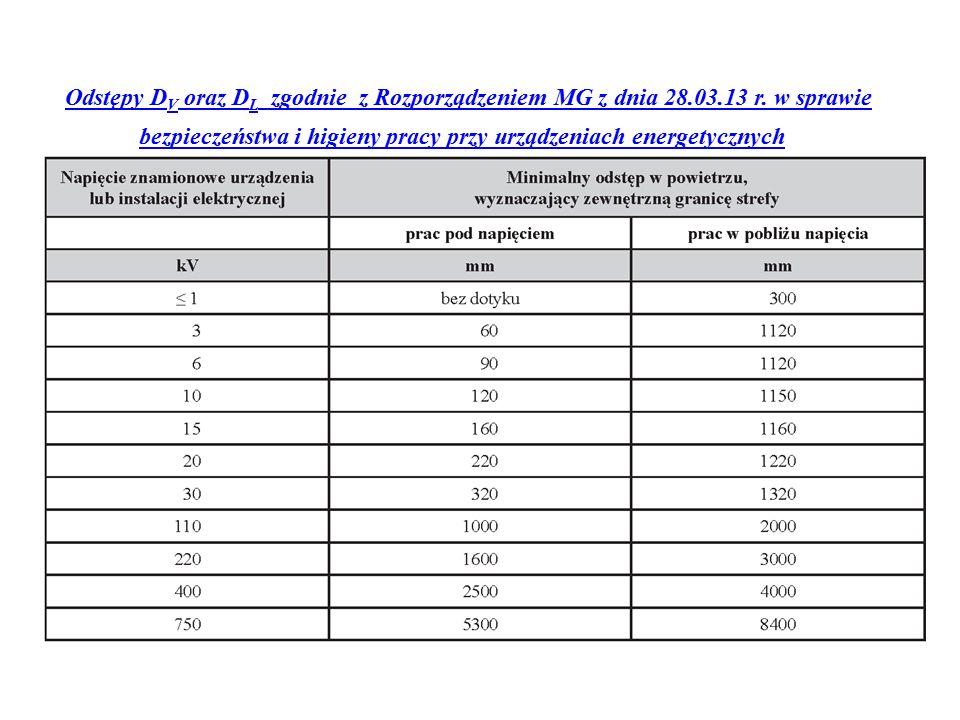 Odstępy D V oraz D L zgodnie z Rozporządzeniem MG z dnia 28.03.13 r.