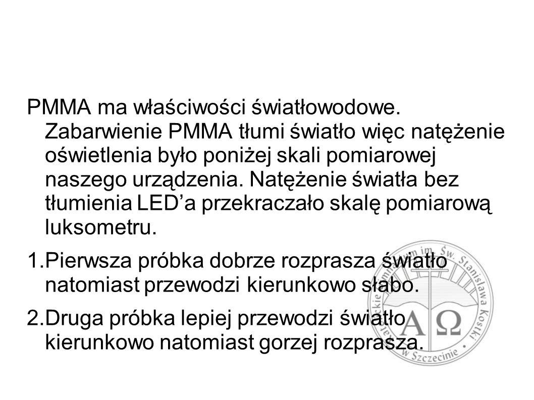 PMMA ma właściwości światłowodowe.