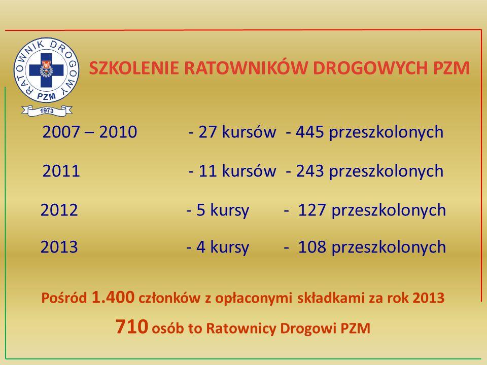 SZKOLENIE RATOWNIKÓW DROGOWYCH PZM 2007 – 2010 - 27 kursów- 445 przeszkolonych 2011- 11 kursów- 243 przeszkolonych 2012 - 5 kursy- 127 przeszkolonych 2013 - 4 kursy- 108 przeszkolonych Pośród 1.400 członków z opłaconymi składkami za rok 2013 710 osób to Ratownicy Drogowi PZM