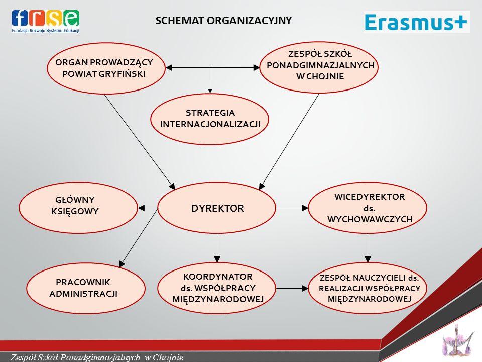 Zespół Szkół Ponadgimnazjalnych w Chojnie SCHEMAT ORGANIZACYJNY ORGAN PROWADZĄCY POWIAT GRYFIŃSKI ZESPÓŁ SZKÓŁ PONADGIMNAZJALNYCH W CHOJNIE STRATEGIA INTERNACJONALIZACJI GŁÓWNY KSIĘGOWY DYREKTOR PRACOWNIK ADMINISTRACJI KOORDYNATOR ds.