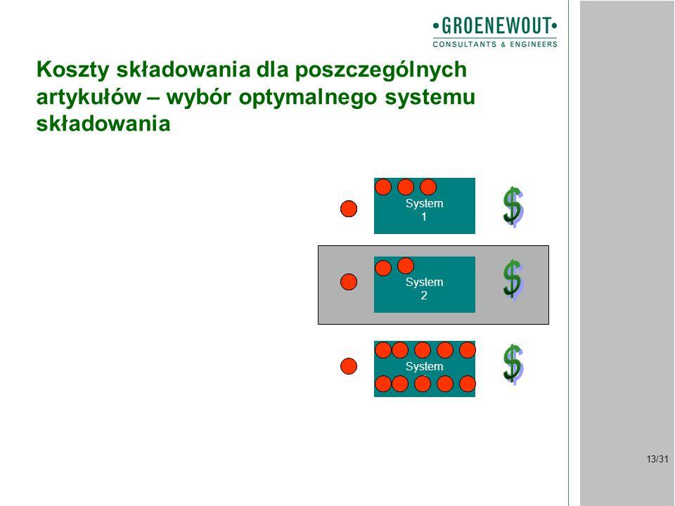13/31 Koszty składowania dla poszczególnych artykułów – wybór optymalnego systemu składowania System 1 System 2 System 3 Artykuły