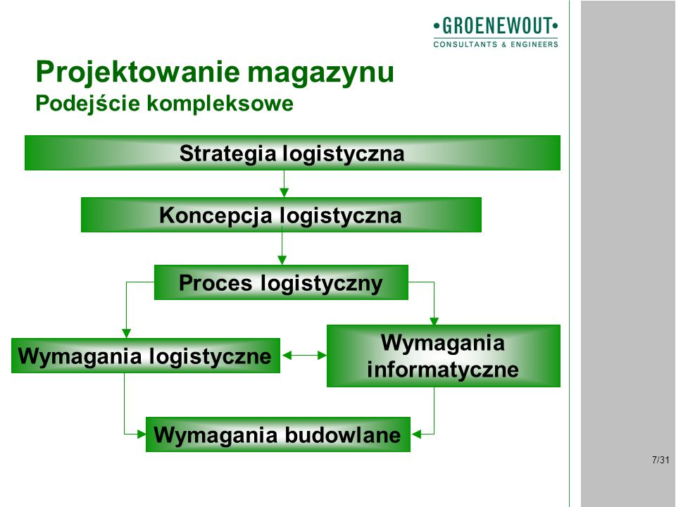 7/31 Projektowanie magazynu Podejście kompleksowe Strategia logistyczna Koncepcja logistyczna Proces logistyczny Wymagania budowlane Wymagania logistyczne Wymagania informatyczne