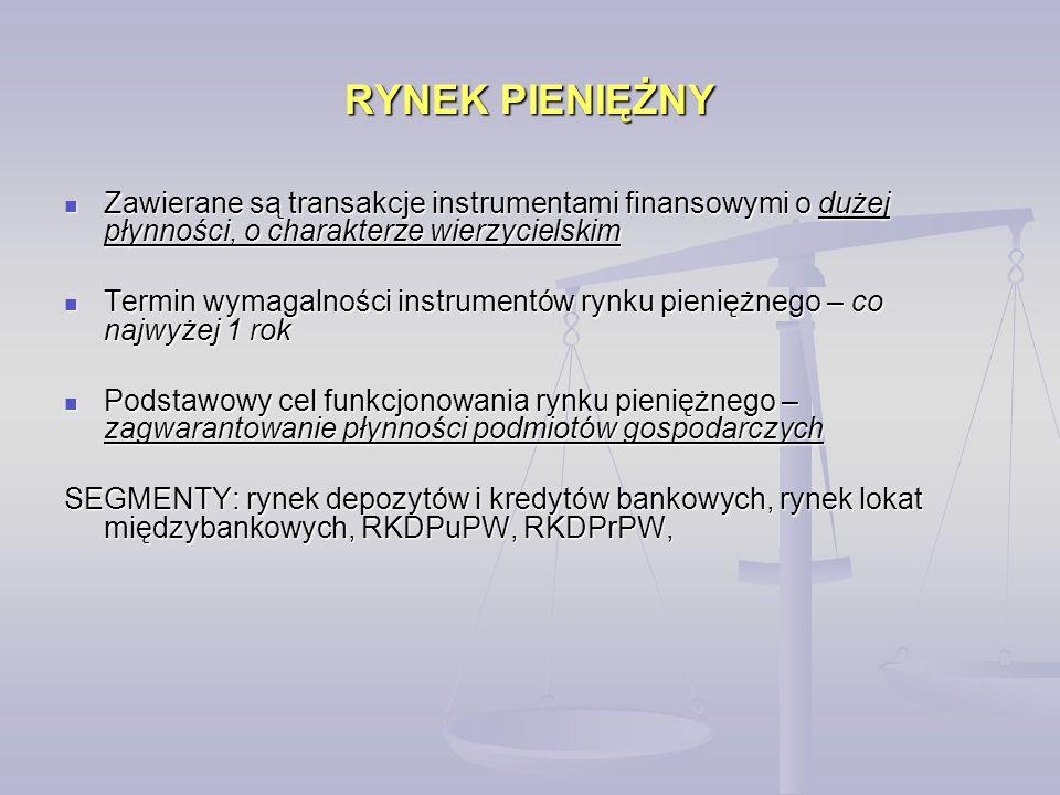 RYNEK PIENIĘŻNY Zawierane są transakcje instrumentami finansowymi o dużej płynności, o charakterze wierzycielskim Zawierane są transakcje instrumentami finansowymi o dużej płynności, o charakterze wierzycielskim Termin wymagalności instrumentów rynku pieniężnego – co najwyżej 1 rok Termin wymagalności instrumentów rynku pieniężnego – co najwyżej 1 rok Podstawowy cel funkcjonowania rynku pieniężnego – zagwarantowanie płynności podmiotów gospodarczych Podstawowy cel funkcjonowania rynku pieniężnego – zagwarantowanie płynności podmiotów gospodarczych SEGMENTY: rynek depozytów i kredytów bankowych, rynek lokat międzybankowych, RKDPuPW, RKDPrPW,
