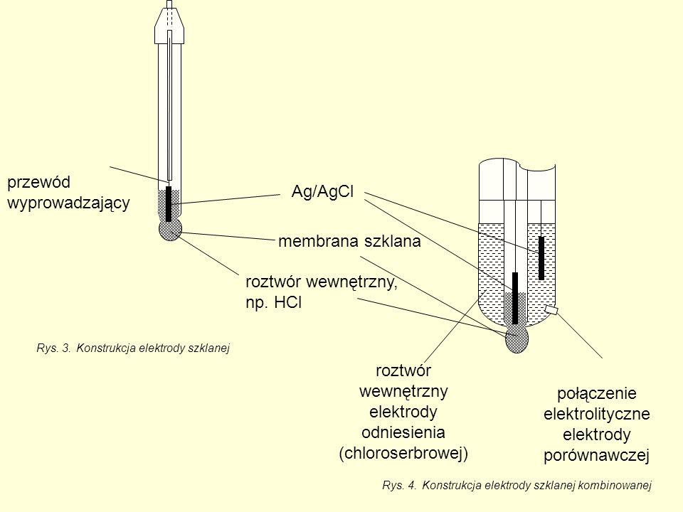 Rys. 3.Konstrukcja elektrody szklanej Rys.