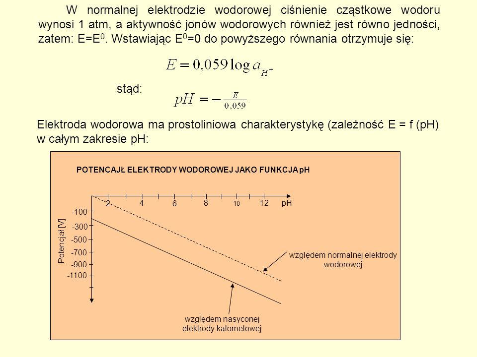 Elektroda wodorowa ma prostoliniowa charakterystykę (zależność E = f (pH) w całym zakresie pH: Potencjał [V] pH 2 4 6 8 10 12 -100 -300 -500 -700 -900 -1100 POTENCAJŁ ELEKTRODY WODOROWEJ JAKO FUNKCJA pH względem normalnej elektrody wodorowej względem nasyconej elektrody kalomelowej W normalnej elektrodzie wodorowej ciśnienie cząstkowe wodoru wynosi 1 atm, a aktywność jonów wodorowych również jest równo jedności, zatem: E=E 0.