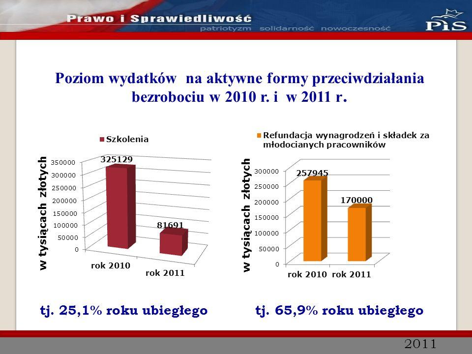 2011 Poziom wydatków na aktywne formy przeciwdziałania bezrobociu w 2010 r. i w 2011 r. tj. 25,1% roku ubiegłego tj. 65,9% roku ubiegłego