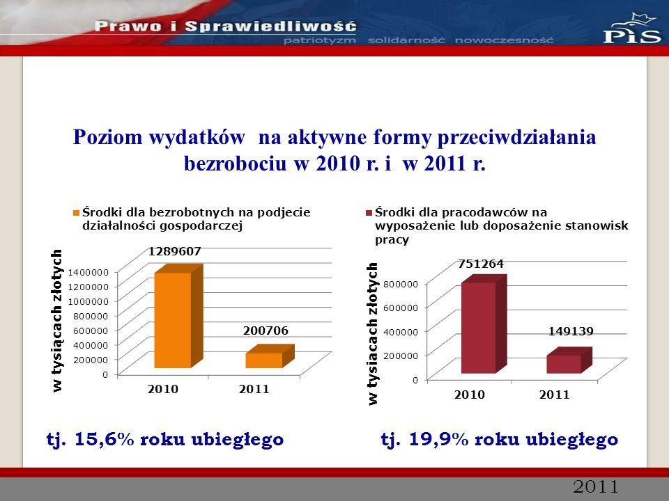 2011 Poziom wydatków na aktywne formy przeciwdziałania bezrobociu w 2010 r. i w 2011 r. tj. 15,6% roku ubiegłegotj. 19,9% roku ubiegłego