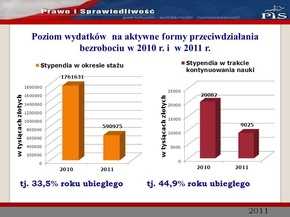 2011 Poziom wydatków na aktywne formy przeciwdziałania bezrobociu w 2010 r. i w 2011 r. tj. 33,5% roku ubiegłego tj. 44,9% roku ubiegłego
