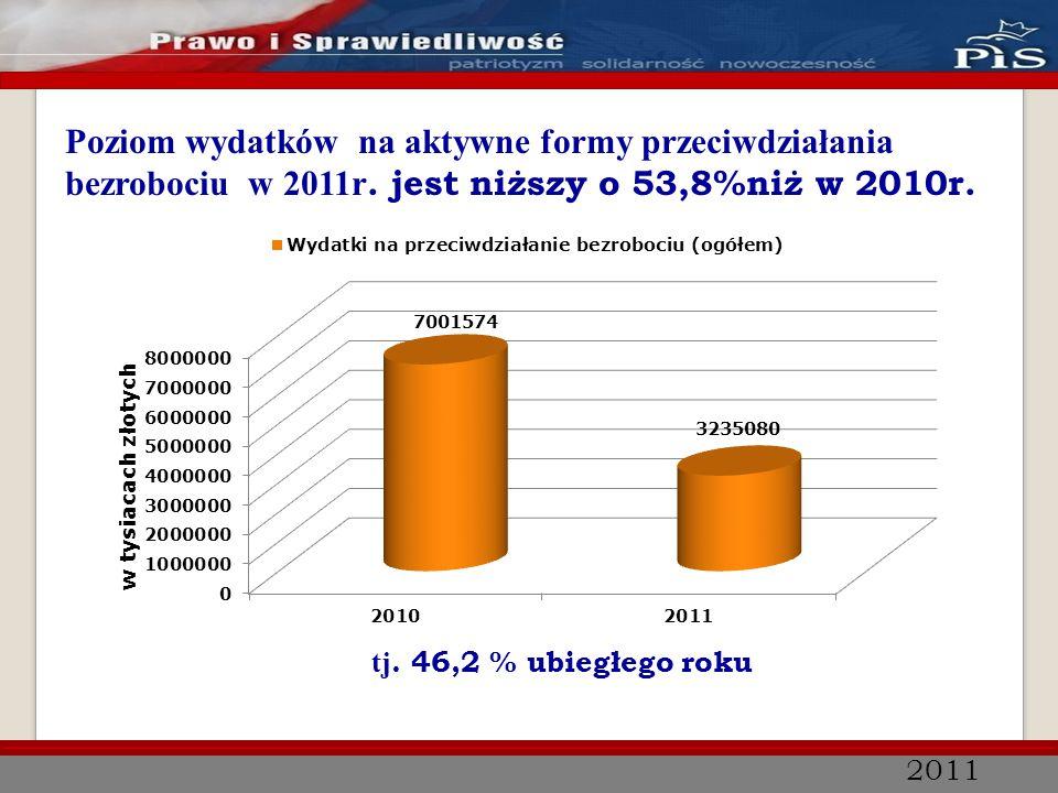 2011 Poziom wydatków na aktywne formy przeciwdziałania bezrobociu w 2011r. jest niższy o 53,8%niż w 2010r. tj. 46,2 % ubiegłego roku