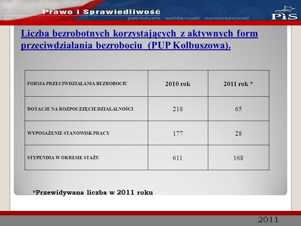 2011 Liczba bezrobotnych korzystających z aktywnych form przeciwdziałania bezrobociu (PUP Kolbuszowa). FORMA PRZECIWDZIAŁANIA BEZROBOCIU 2010 rok2011
