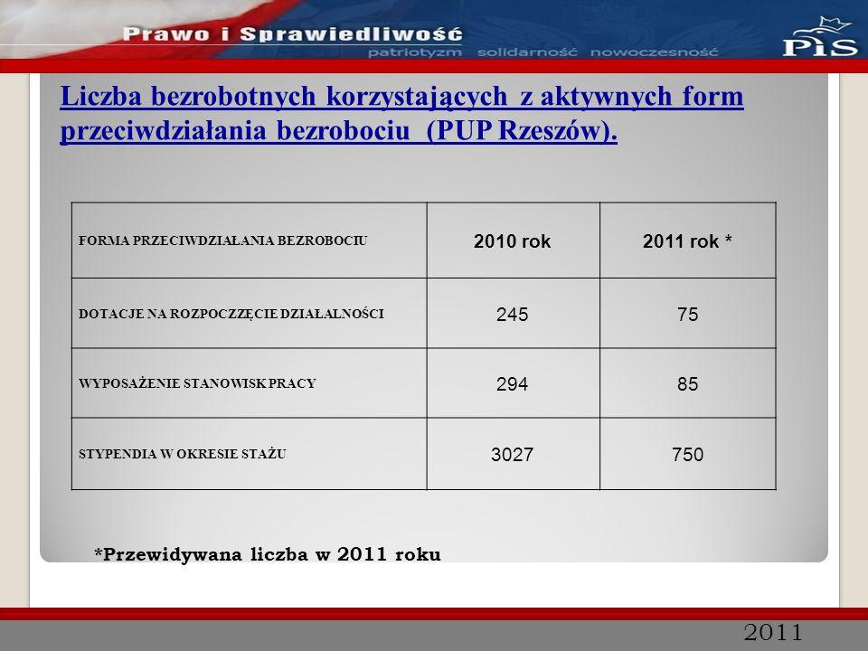 2011 Liczba bezrobotnych korzystających z aktywnych form przeciwdziałania bezrobociu (PUP Rzeszów). FORMA PRZECIWDZIAŁANIA BEZROBOCIU 2010 rok2011 rok