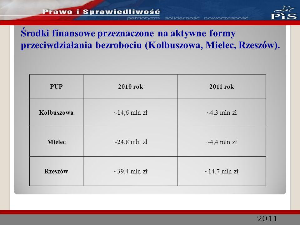2011 Środki finansowe przeznaczone na aktywne formy przeciwdziałania bezrobociu (Kolbuszowa, Mielec, Rzeszów). PUP2010 rok2011 rok Kolbuszowa~14,6 mln