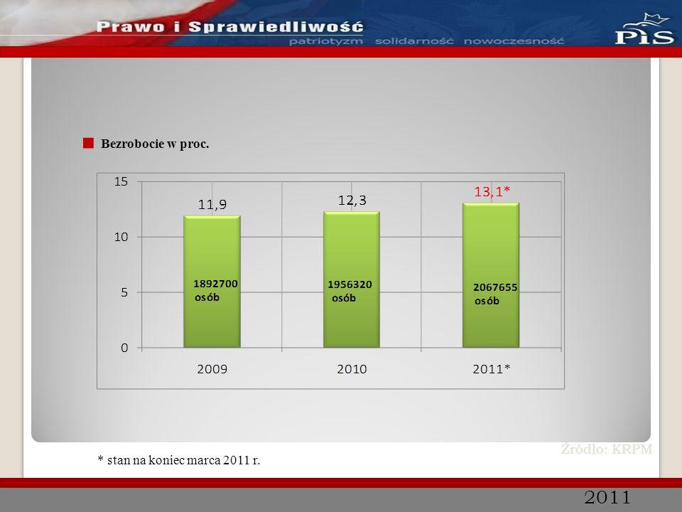 2011 ■ Inflacja w proc. Źródło: KRPM *przewidywania rządu **stan na koniec marca