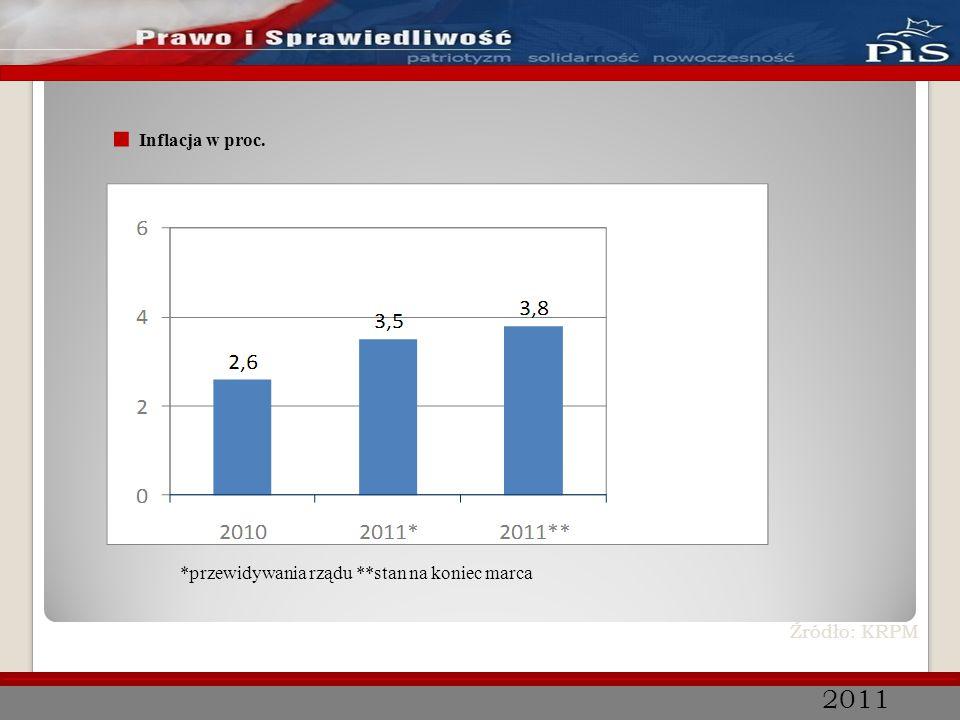 2011 ■ PKB w proc. Źródło: KRPM *stan na koniec marca **przewidywania rządu