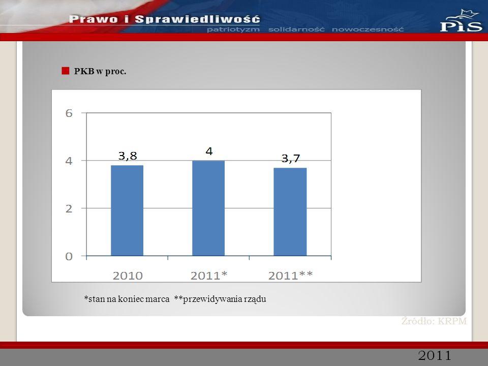 2011 Terytorialne zróżnicowanie bezrobocia stan na koniec marca 2011 r.