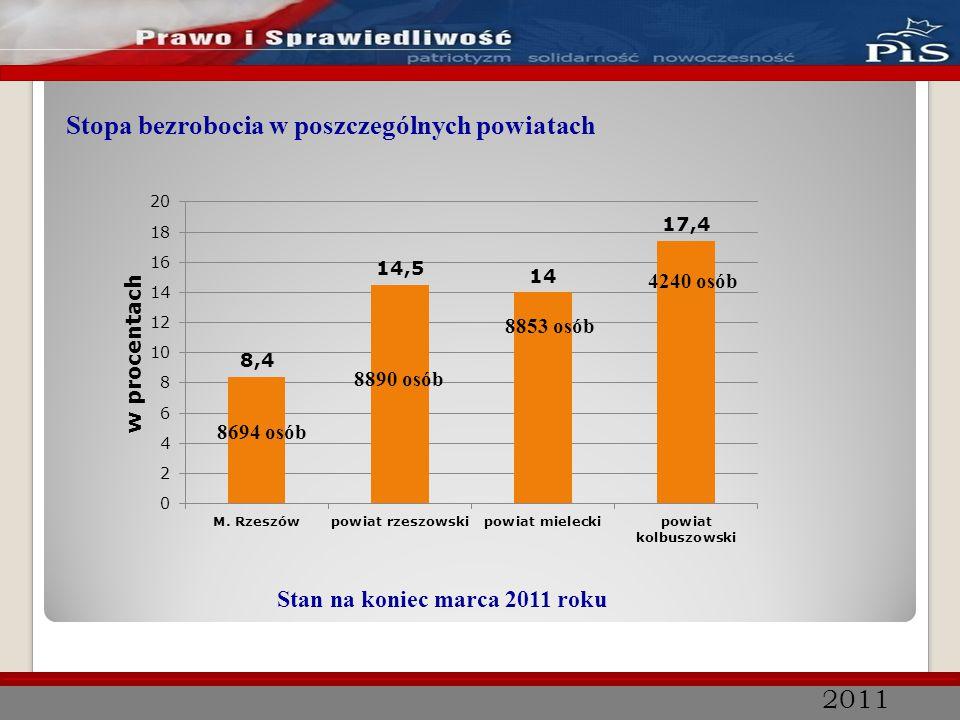 2011 Źródło: KRPM Wydatki Funduszu Pracy w 2010 r.