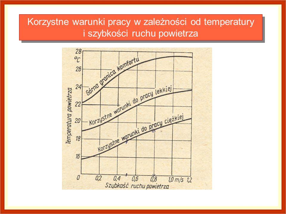 Korzystne warunki pracy w zależności od temperatury i szybkości ruchu powietrza